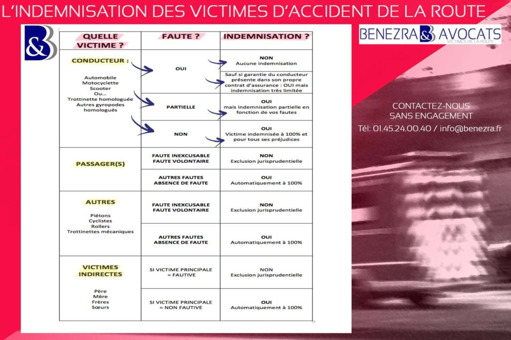 handicap avocat, dfp, indemnisation handicap, évaluation handicap, schéma indemnisation victimes, quelle victime d'accident de la route, le passager indemnisé, le cycliste indemnisé